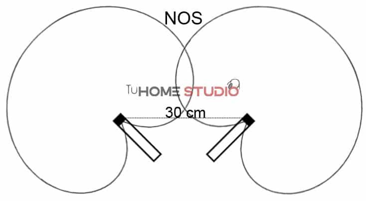 grabar con tecnica estereofonica NOS